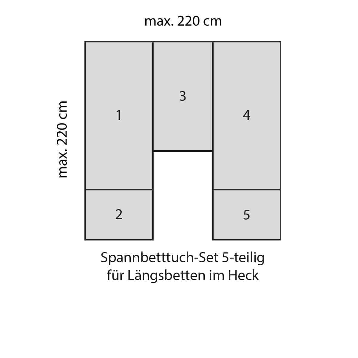 BettwarenShop Wohnmobil Spannbettlaken-Set 5-teilig nach Maß